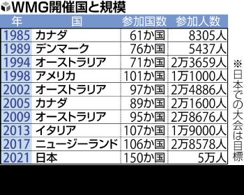 WMG開催国と規模 一覧表